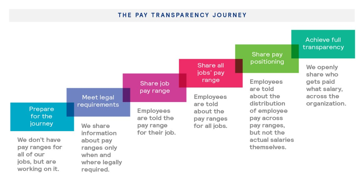 Mercer's pay transparency journey graphic