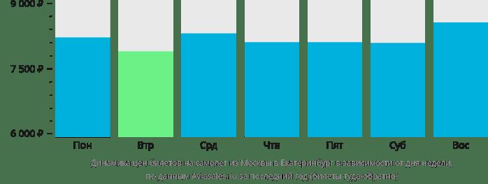 Динамика стоимости авиабилетов из Москвы в Екатеринбург в зависимости от дня недели