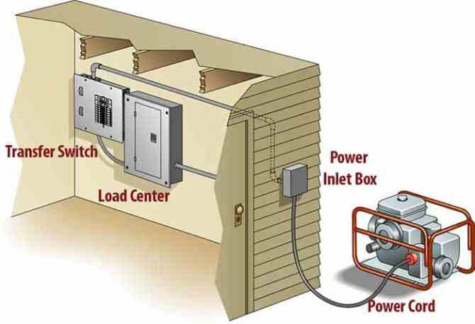 how to wire a transfer switch to your home stepstep