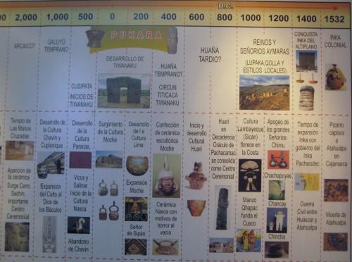 inca, archeologia peruviana, politica culturale perù, archeologia perù, machu picchu, richiamo mediatico degli inca