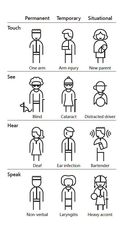 Image showing that disabilities can be permanent, temporary or situational.