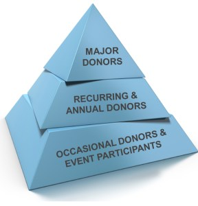 fundraising-pyramid-with-text-copy