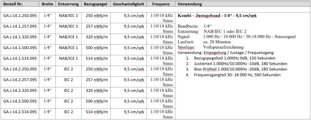 """Testbänder Kombi- Justagebänder 1/4"""" - 9,5 cm/sek"""