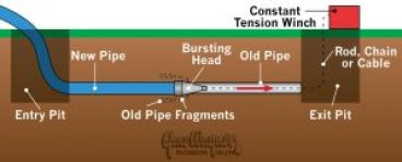 pipe bursting diagram