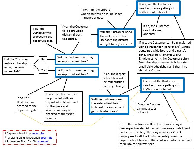 SWA Decision Tree