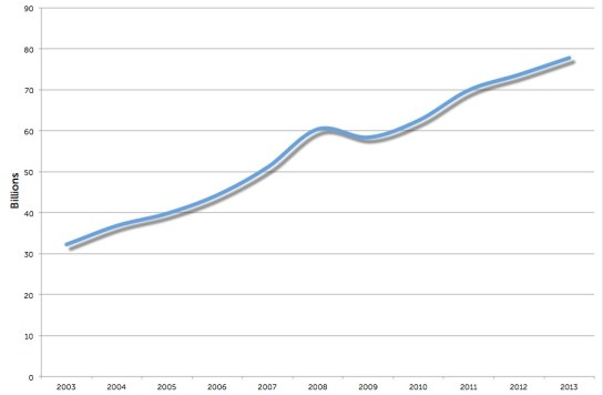 msft_revenue_2003to2013_b