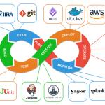DevOps: La Evolución de IT para la entrega continua