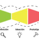Design Thinking: El camino creativo al análisis de requerimientos y soluciones disruptivas