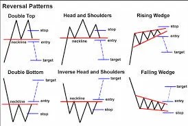 Chart patterns + S&R trading | Forex Factory