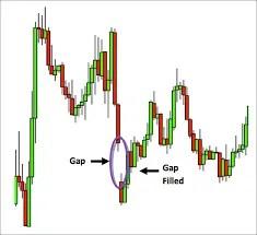 gap in forex chart - Tiyam