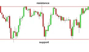 ▷ Top 10 Forex Chart Patterns Every Trader Should Know