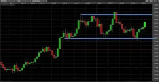 Trading Weekly Forex Charts | Forex Trading Strategies