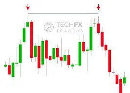 Forex Technical Analysis Education - TECHFX TRADERS Daily Market Updates