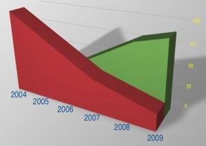 liftin endoscopico: dati statistici