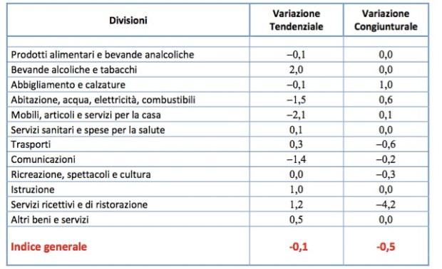 inflazione-ottobre-2016