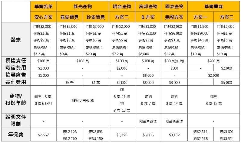 寵物險懶人包 寵物保險預算 年保費$2千至4千