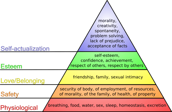 Maslow's hierarchy of needs Triangle How to Find Your Goals in Life