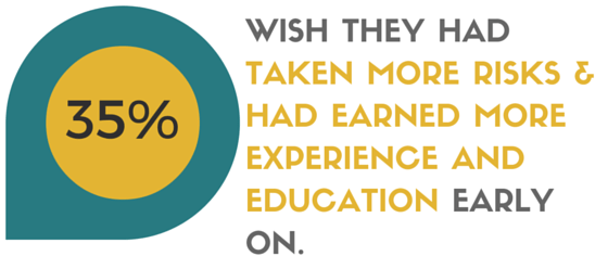 In this survey, 35% of adults age 30+ wish they had taken more career risks in their 20s.
