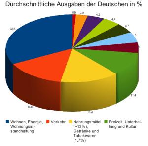 Für Wohnen, Verkehr, Ernährung und Freizeit geben die Deutschn 73% ihre Budgets aus. Quelle: Statistisches Bundesamt