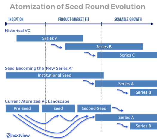 atomization of seed round nextview