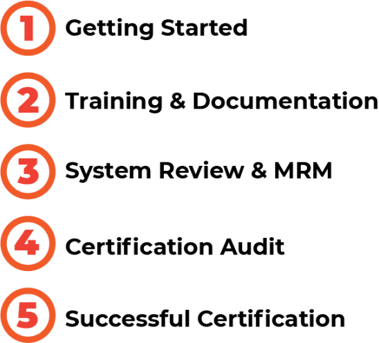 Process of ISO Certification in Bangalore