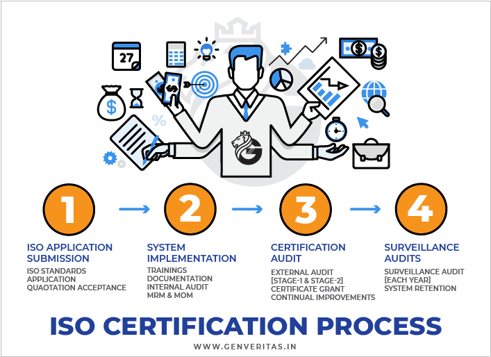 Simplified process of ISO Certification in Pune