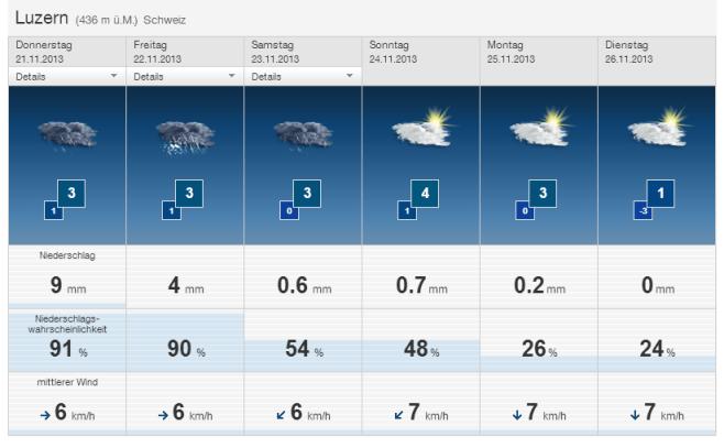 Lokalprognose bei SF Meteo (http://www.sf.tv/sfmeteo/lokalprognosen)