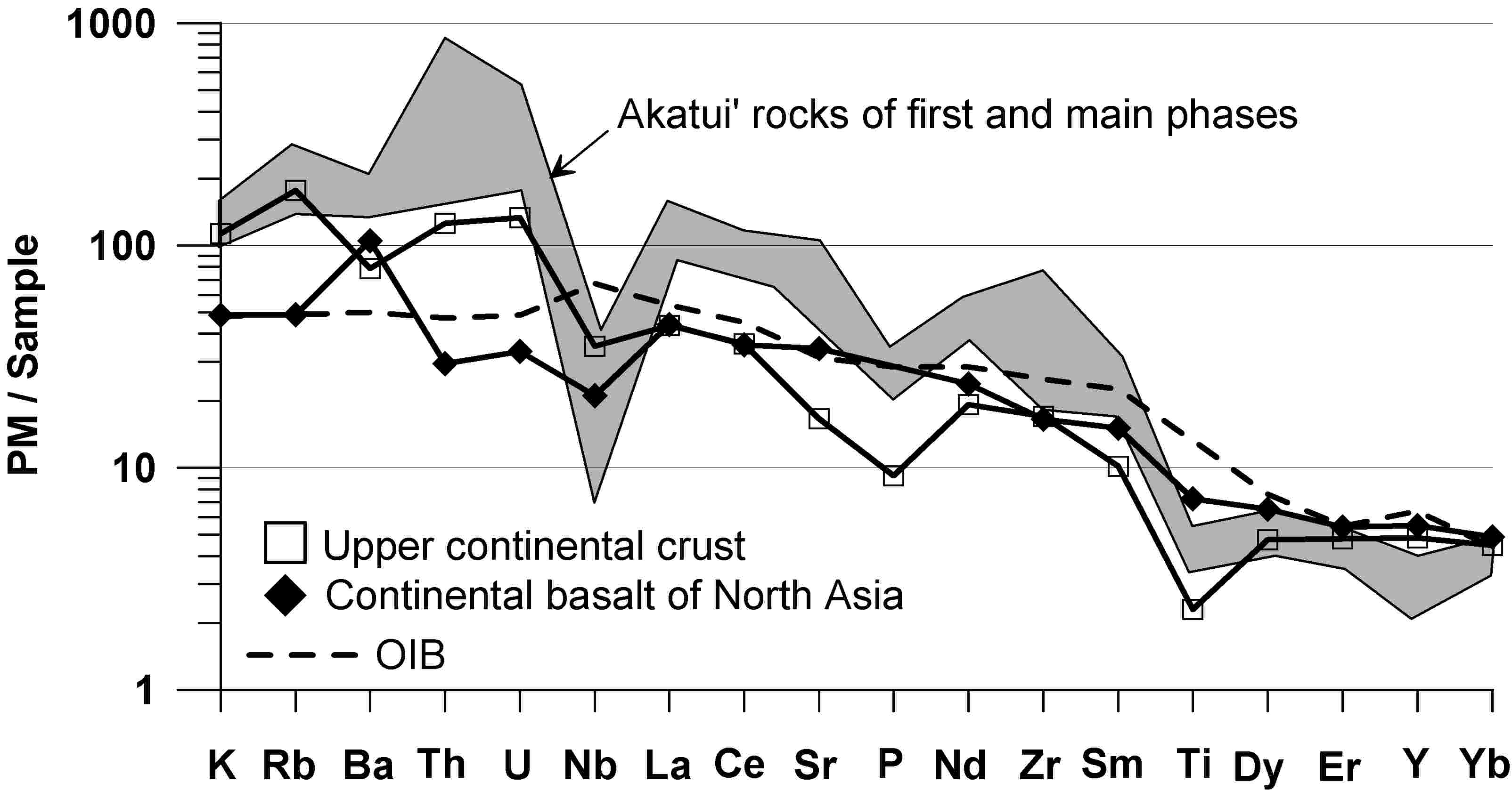Fig 1 Multicomponent Diagram For Rocks Of The Akatui