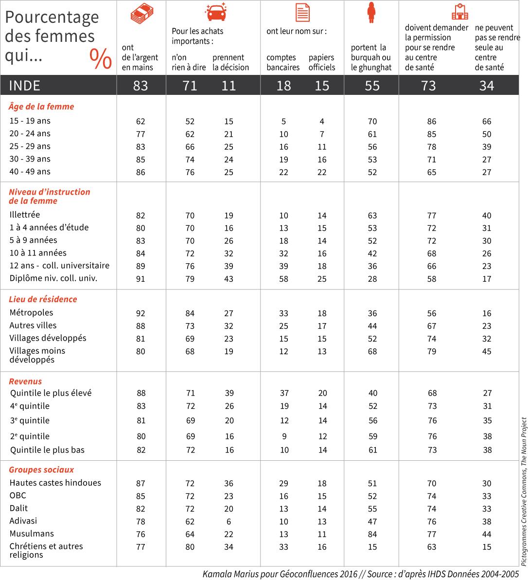 tableau autonomie des femmes par age, revenu, diplome
