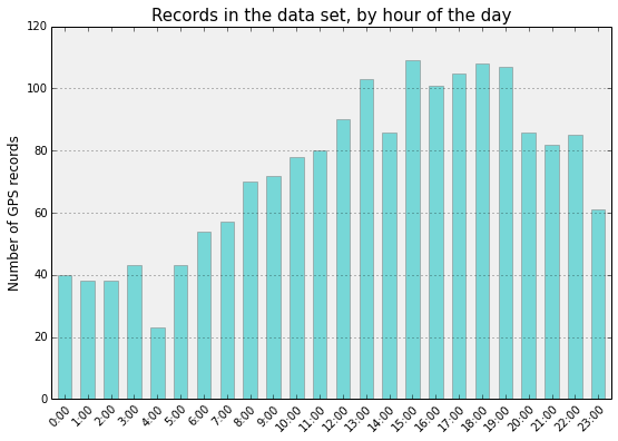 matplotlib-bar-records-by-hour-of-day
