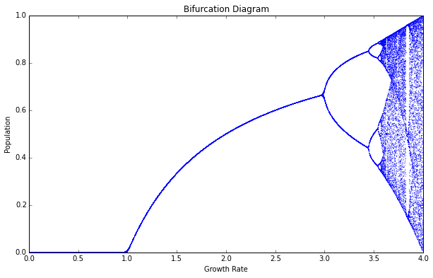 Logistic map bifurcation diagram