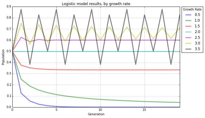 Chaos theory and the logistic map geoff boeing logistic model line ccuart Images