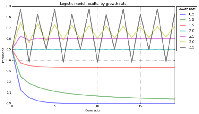 logistic-model-line