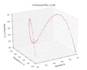 3-D Poincare plot of the logistic map when r=3.99 - this is time series data embedded in three dimensional state space