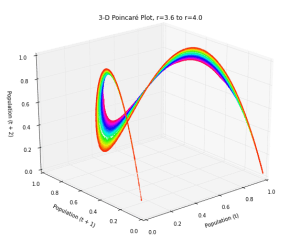 3-D Poincare plot of the logistic map's chaotic regime - this is time series data embedded in three dimensional state space