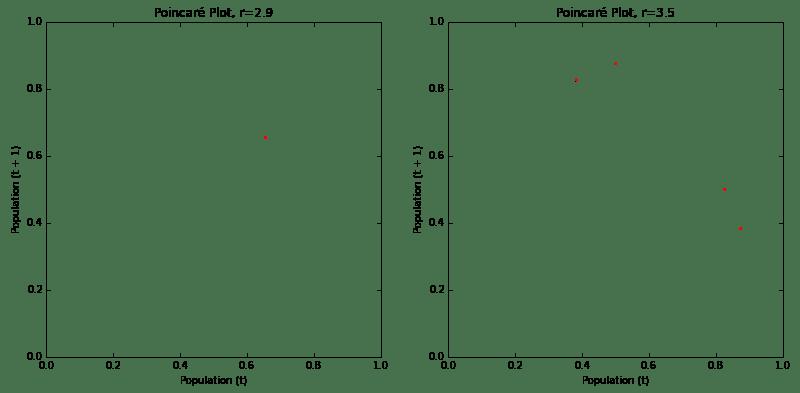 Poincare Plot Related Keywords & Suggestions - Poincare Plot Long