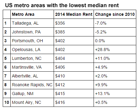 Least expensive cities in the United States: the US metro areas with the lowest median rent in 2014