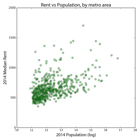 U.S. cities (metro areas) with larger populations tend to have slightly higher rents