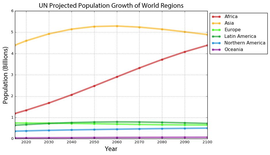 World Population Projections - Geoff Boeing