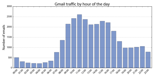 Visualizing Gmail inbox email traffic volume by hour of the day with Python, pandas, and matplotlib