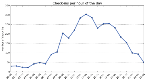 Foursquare Swarm check-ins per hour of the day