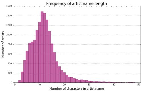 Last.fm artist name character length