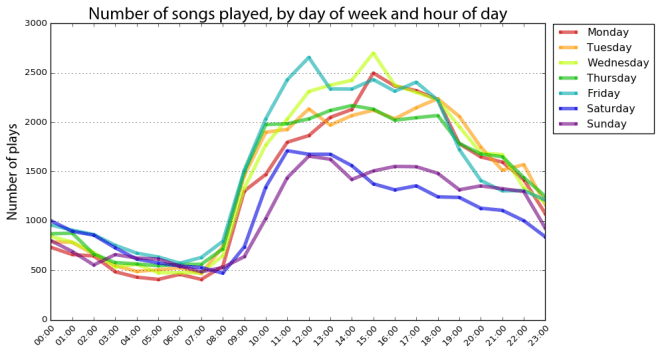 Last.fm scrobbles by hour and day of week