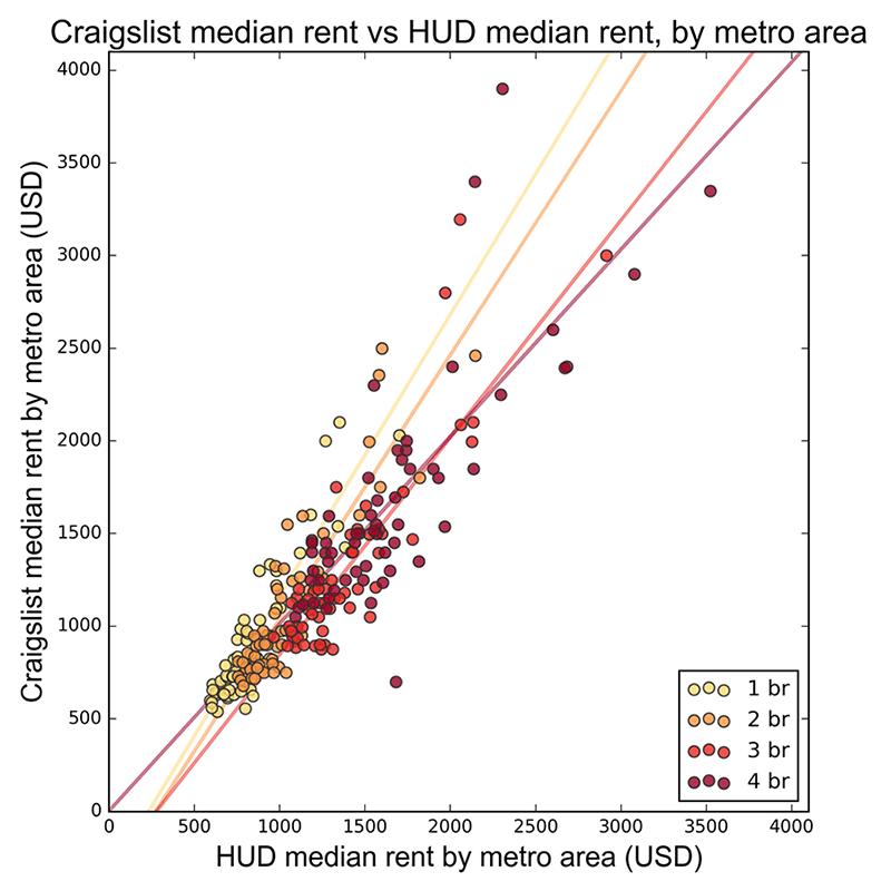 Craigslist And U.S. Rental Housing Markets