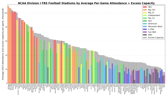 NCAA college football teams' stadiums' 2015 seating capacity and average attendance per game, per school