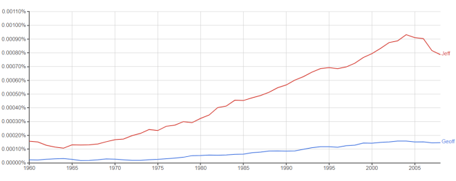 Geoff vs Jeff Google Ngram