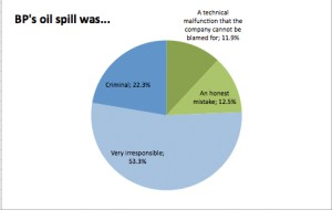 Nearly 76% of Facebook Users Find BP Irresponsible or