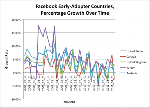 Facebook early adopters 500x360