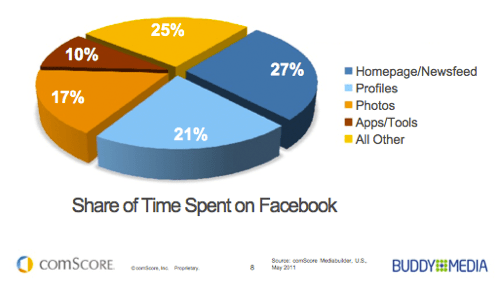 Facebook time spent seg