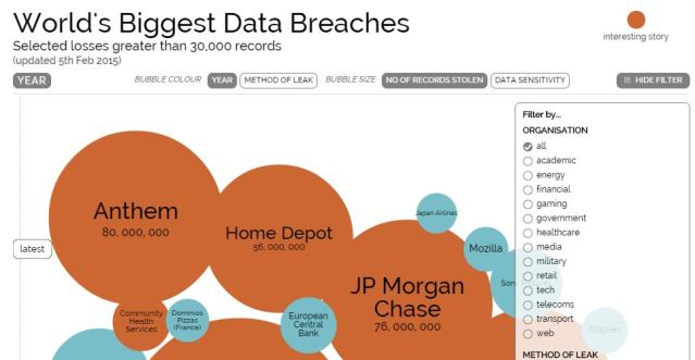 World's biggestdatabreaches